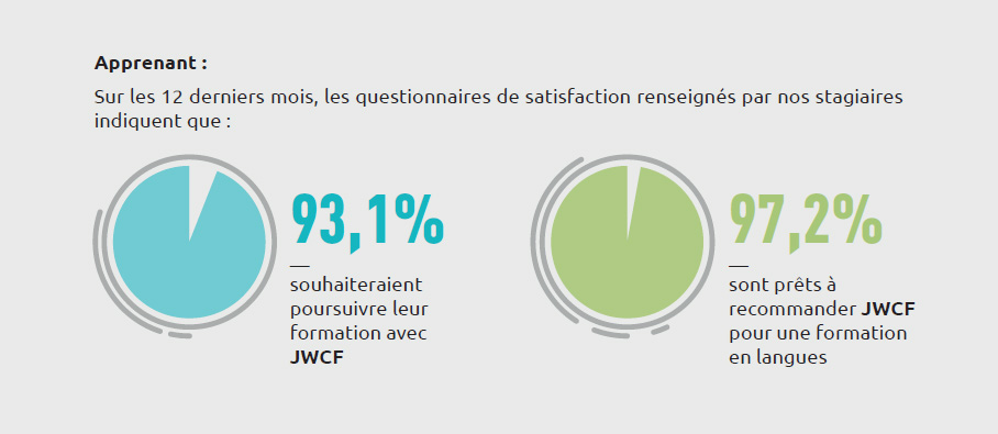 Indices de satisfaction